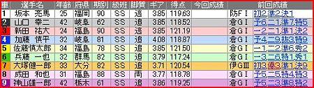 a.立川競輪11R