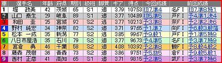 a.取手競輪10R